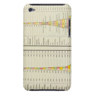 US Foreign Commerce, Imports and Exports iPod Touch Case-Mate Case