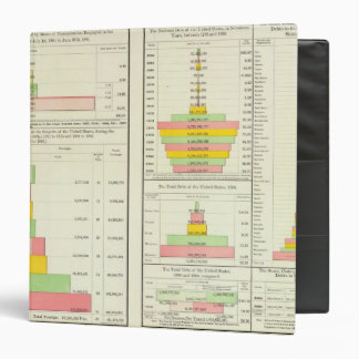 US Foreign Commerce; National, State & Local Debt 3 Ring Binder