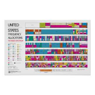 US radio frequency allocation chart Poster