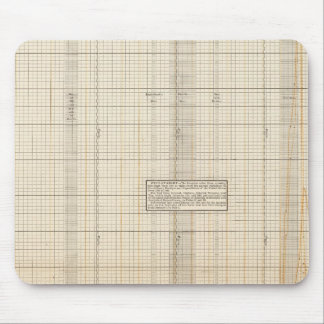 US receipts and expenditures Mouse Pad