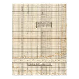 US receipts and expenditures Postcard
