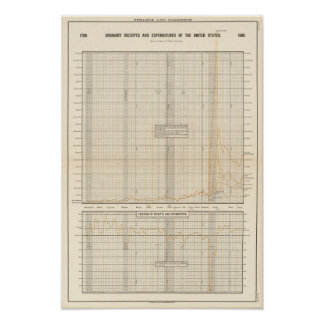 US receipts and expenditures Poster