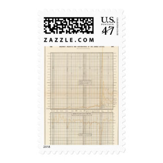 US receipts and expenditures Stamp
