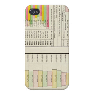 US Tea, Coffee, Sugar, and Molasses Imports 1891 iPhone 4 Cases