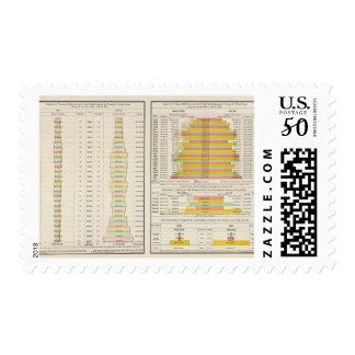 US Tea, Coffee, Sugar, and Molasses Imports 1891 Postage