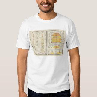 US Tea, Coffee, Sugar, and Molasses Imports 1891 T Shirts