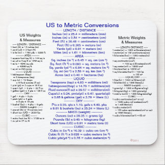 US to Metric Conversions w/ Weights & Measures Mouse Pad
