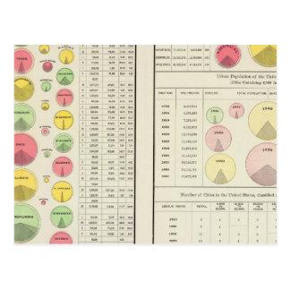 US Urban Population, 1790-1890 Postcard