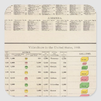 US Viticulture, 1889 Stickers