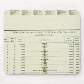 US Wool Manufacture, 1890-1880 Mouse Pad