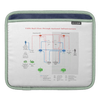 USPS mail flow through national infrastructure iPad Sleeves