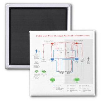 USPS mail flow through national infrastructure Refrigerator Magnet