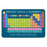 Utilizo esta tabla de elementos periódicamente per imán flexible