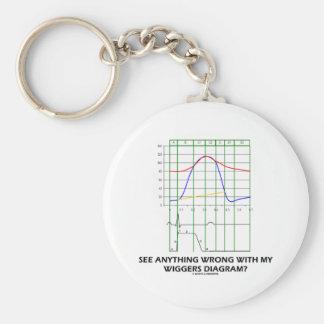 ¿Vea cualquier cosa mal con mi diagrama de Wiggers Llavero Redondo Tipo Pin