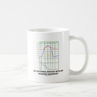 ¿Vea cualquier cosa mal con mi diagrama de Wiggers Tazas De Café