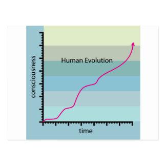 Vector del gráfico de la evolución humana postales