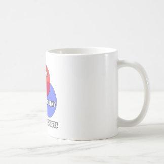 Venn Diagram .. Dermatologists Coffee Mug