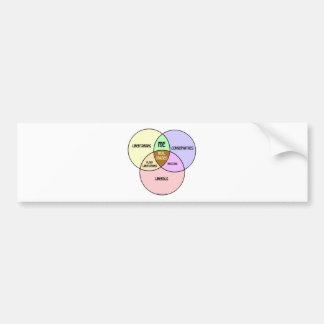 Venn Diagram Libertarian Conservative Liberal Bumper Sticker