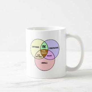 Venn Diagram Libertarian Conservative Liberal Coffee Mug