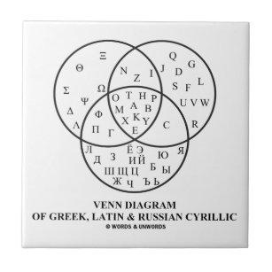 venn decorative ceramic tiles zazzle rh zazzle com Venn Diagram Examples Venn Diagram Worksheet