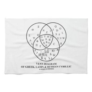 Venn Diagram Of Greek, Latin & Russian Cyrillic Towel