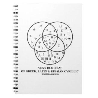Venn Diagram Of Greek, Latin & Russian Cyrillic Notebooks
