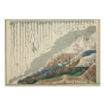 Victorian Pictorial Graph Of Rivers and Mountains Posters