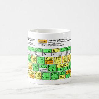 Vim Cheat Sheet Mugs