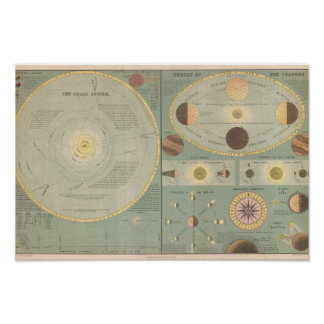 Vintage art Solar System Map, phases moon, chart