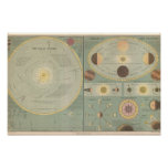 Vintage art Solar System Map, phases moon, chart Poster
