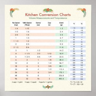 Volume U0026amp; Temperature   Kitchen Conversion Chart
