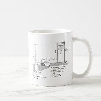 Water RESERVOIR of the residence Mugs
