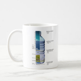 Water Salinity Diagram Brine Salt Fresh Brackish Classic White Coffee Mug