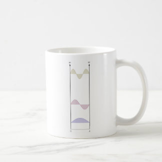 wavefunctions for the infinite well coffee mug