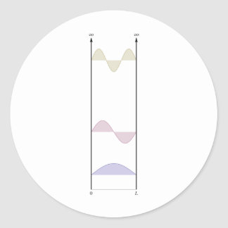 wavefunctions for the infinite well stickers