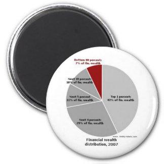 Wealth Chart! Magnet