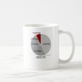 Wealth Chart! Classic White Coffee Mug