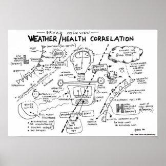Weather/Health Correlation Poster