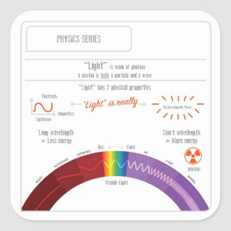 What is Light? Physics Series Square Sticker