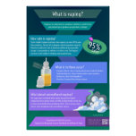 What is vaping - How dangerous is vaping? Poster