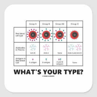 What's Your Type? (Blood Cell Groups) Square Sticker