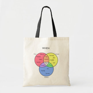 When Diagram: tote bags