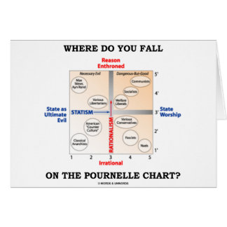 Where Do You Fall On The Pournelle Chart? Card