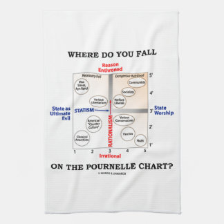 Where Do You Fall On The Pournelle Chart? Hand Towel