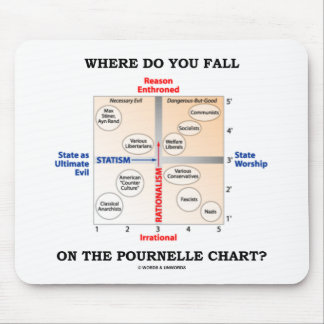 Where Do You Fall On The Pournelle Chart? Mouse Pad