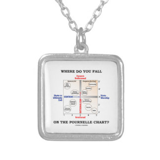 Where Do You Fall On The Pournelle Chart? Custom Jewelry