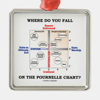 Where Do You Fall On The Pournelle Chart? Christmas Tree Ornaments