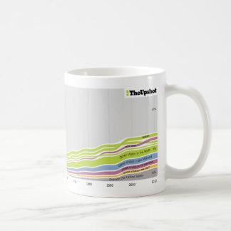 Where people who live in Georgia were born Coffee Mug