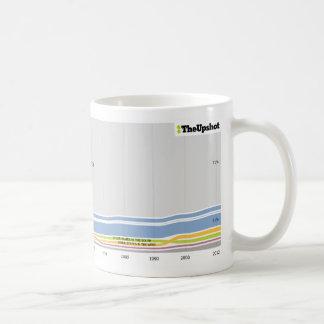 Where people who live in Iowa were born Coffee Mugs