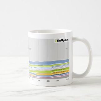 Where people who live in Kansas were born Mugs
